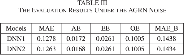 Figure 3 for Analyzing Upper Bounds on Mean Absolute Errors for Deep Neural Network Based Vector-to-Vector Regression