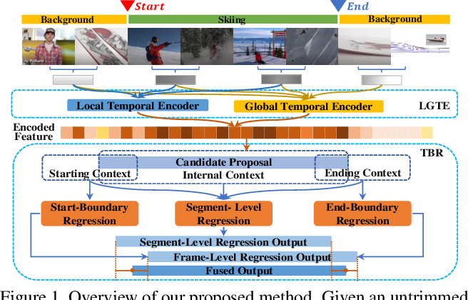 Figure 1 for Temporal Context Aggregation Network for Temporal Action Proposal Refinement