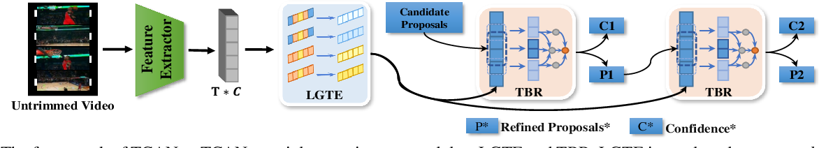 Figure 3 for Temporal Context Aggregation Network for Temporal Action Proposal Refinement