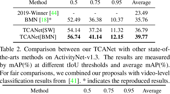 Figure 2 for Temporal Context Aggregation Network for Temporal Action Proposal Refinement