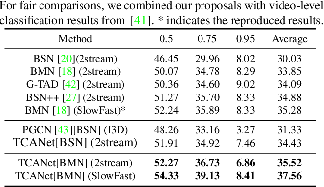 Figure 4 for Temporal Context Aggregation Network for Temporal Action Proposal Refinement