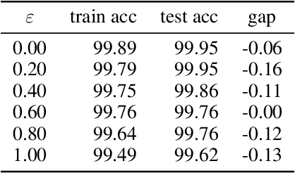 Figure 2 for Adversarial Training Makes Weight Loss Landscape Sharper in Logistic Regression