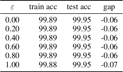 Figure 4 for Adversarial Training Makes Weight Loss Landscape Sharper in Logistic Regression