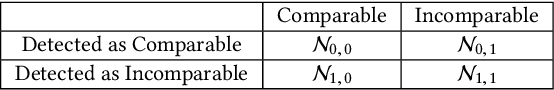 Figure 2 for A Margin-based MLE for Crowdsourced Partial Ranking