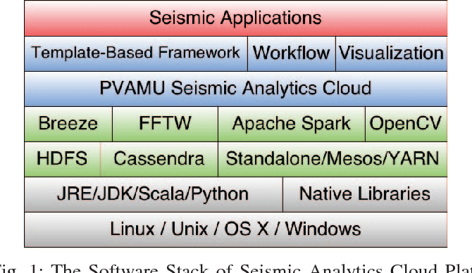 Is Apache Spark scalable to seismic data analytics and computations
