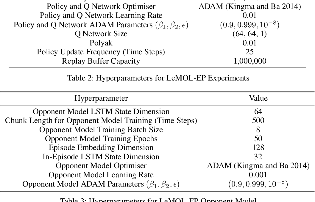 Figure 4 for Learning to Model Opponent Learning