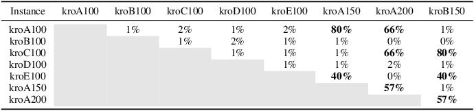 Figure 2 for Multifactorial Cellular Genetic Algorithm (MFCGA): Algorithmic Design, Performance Comparison and Genetic Transferability Analysis