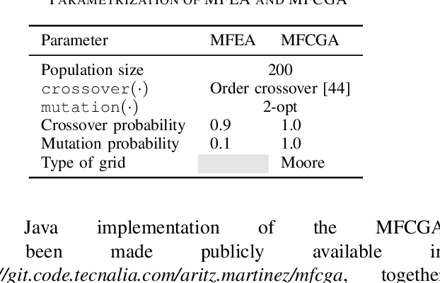 Figure 4 for Multifactorial Cellular Genetic Algorithm (MFCGA): Algorithmic Design, Performance Comparison and Genetic Transferability Analysis