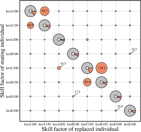 Figure 1 for Multifactorial Cellular Genetic Algorithm (MFCGA): Algorithmic Design, Performance Comparison and Genetic Transferability Analysis
