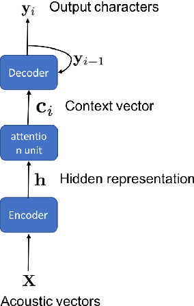 Figure 1 for Exploiting semi-supervised training through a dropout regularization in end-to-end speech recognition