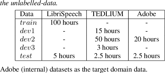 Figure 2 for Exploiting semi-supervised training through a dropout regularization in end-to-end speech recognition