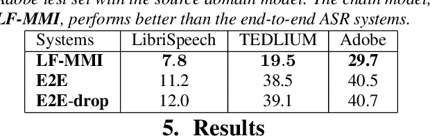Figure 3 for Exploiting semi-supervised training through a dropout regularization in end-to-end speech recognition