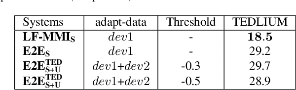 Figure 4 for Exploiting semi-supervised training through a dropout regularization in end-to-end speech recognition