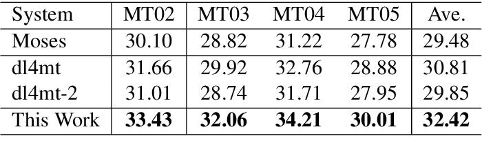 Figure 2 for Chunk-Based Bi-Scale Decoder for Neural Machine Translation