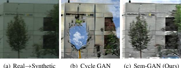 Figure 1 for Sem-GAN: Semantically-Consistent Image-to-Image Translation