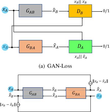 Figure 3 for Sem-GAN: Semantically-Consistent Image-to-Image Translation