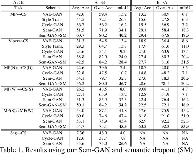 Figure 2 for Sem-GAN: Semantically-Consistent Image-to-Image Translation
