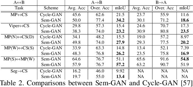Figure 4 for Sem-GAN: Semantically-Consistent Image-to-Image Translation
