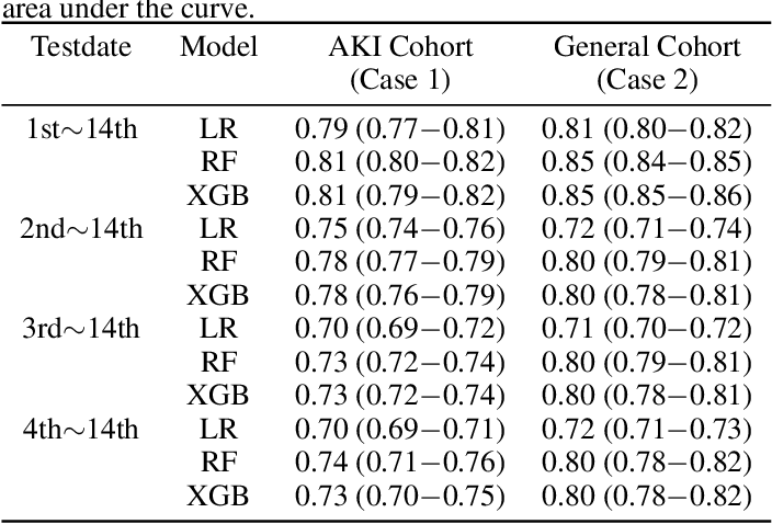 Figure 1 for Predicting Hyperkalemia in the ICU and Evaluation of Generalizability and Interpretability