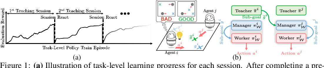 Figure 1 for Learning Hierarchical Teaching in Cooperative Multiagent Reinforcement Learning