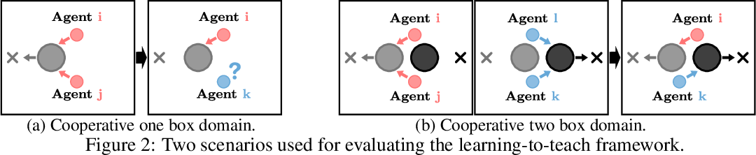Figure 3 for Learning Hierarchical Teaching in Cooperative Multiagent Reinforcement Learning