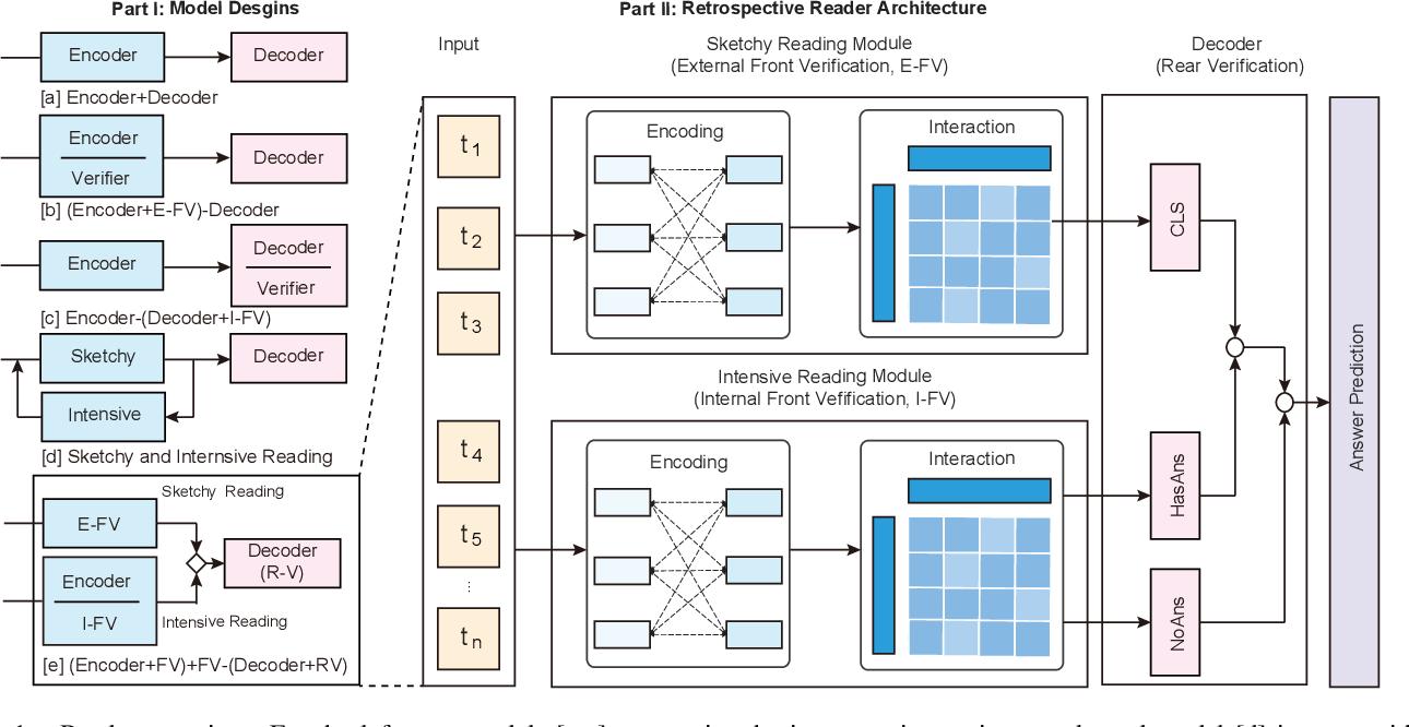 Figure 2 for Retrospective Reader for Machine Reading Comprehension