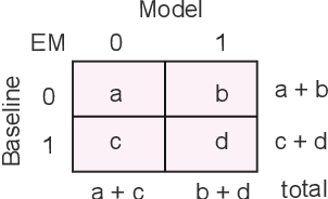 Figure 4 for Retrospective Reader for Machine Reading Comprehension