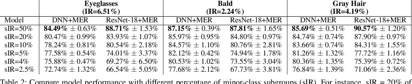 Figure 4 for Nonlinear Monte Carlo Method for Imbalanced Data Learning