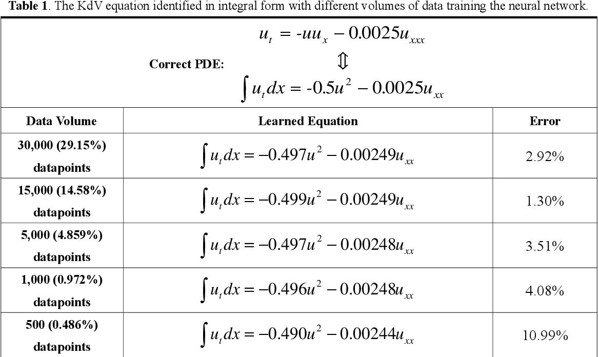 Figure 1 for Deep-learning based discovery of partial differential equations in integral form from sparse and noisy data