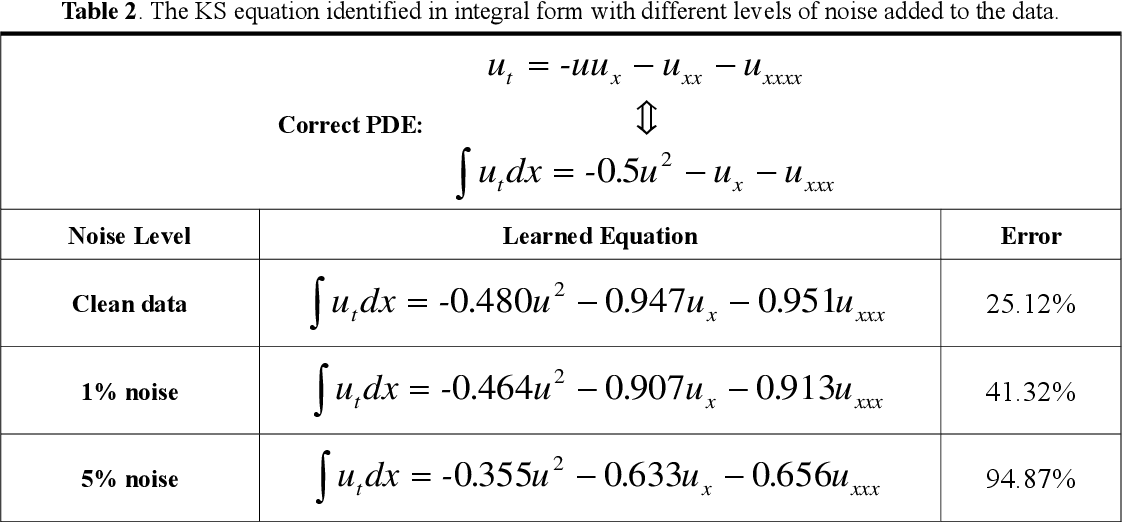 Figure 2 for Deep-learning based discovery of partial differential equations in integral form from sparse and noisy data