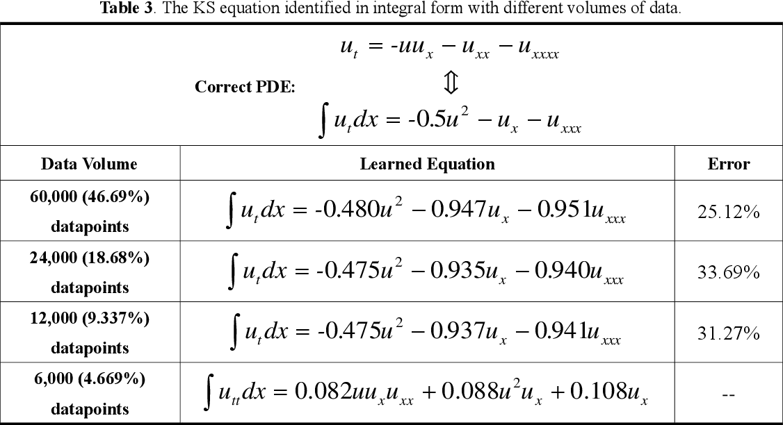 Figure 4 for Deep-learning based discovery of partial differential equations in integral form from sparse and noisy data