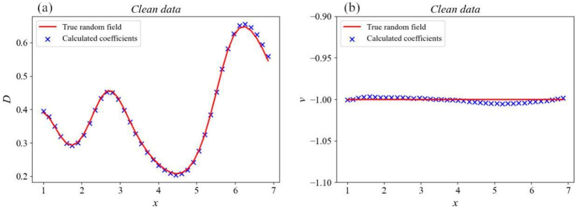 Figure 3 for Deep-learning based discovery of partial differential equations in integral form from sparse and noisy data