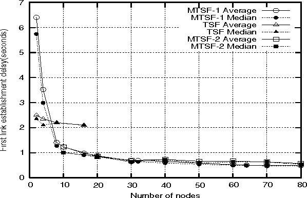 Figure 5 from MTSF: a fast mesh scatternet formation algorithm for