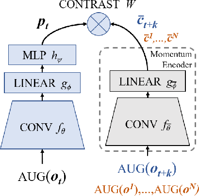Figure 1 for Decoupling Representation Learning from Reinforcement Learning