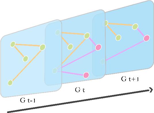 Figure 3 for Dynamic Network Embedding Survey