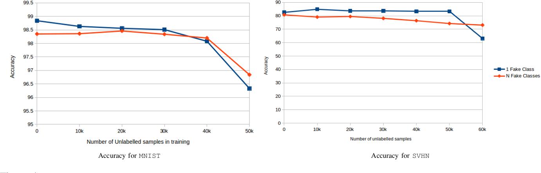 Figure 4 from Few-shot Classifier GAN - Semantic Scholar