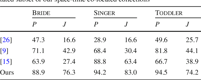 Figure 2 for Co-segmentation for Space-Time Co-located Collections