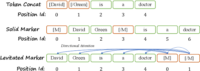 Figure 1 for Pack Together: Entity and Relation Extraction with Levitated Marker