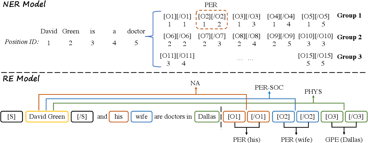 Figure 3 for Pack Together: Entity and Relation Extraction with Levitated Marker