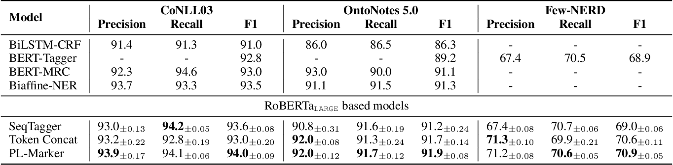Figure 4 for Pack Together: Entity and Relation Extraction with Levitated Marker