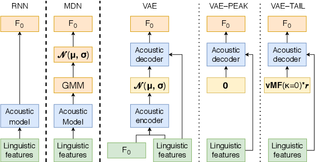 Figure 1 for Using generative modelling to produce varied intonation for speech synthesis