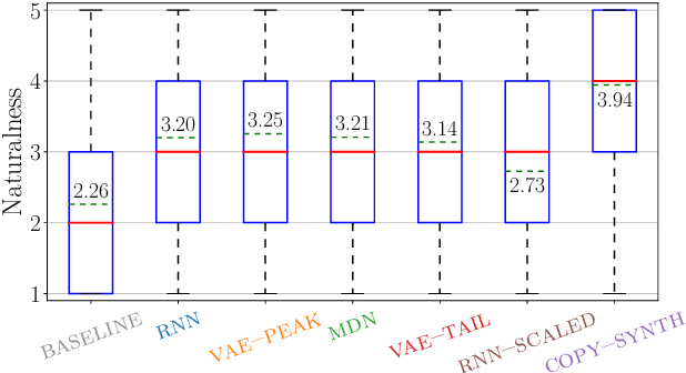 Figure 2 for Using generative modelling to produce varied intonation for speech synthesis