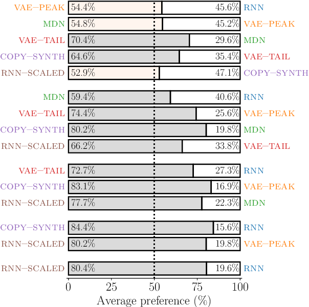 Figure 3 for Using generative modelling to produce varied intonation for speech synthesis
