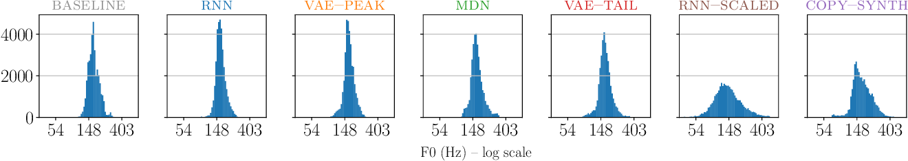 Figure 4 for Using generative modelling to produce varied intonation for speech synthesis