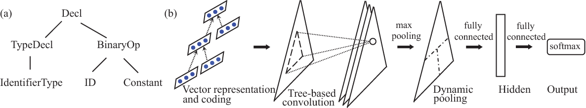 Figure 1 for Convolutional Neural Networks over Tree Structures for Programming Language Processing
