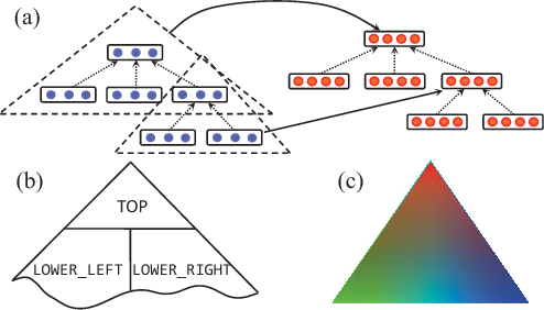 Figure 3 for Convolutional Neural Networks over Tree Structures for Programming Language Processing