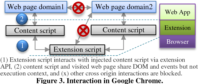 Figure 8 from Enterprise WebRTC Powered by Browser