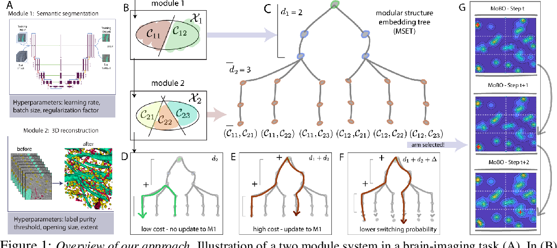 Figure 1 for Bayesian optimization for modular black-box systems with switching costs