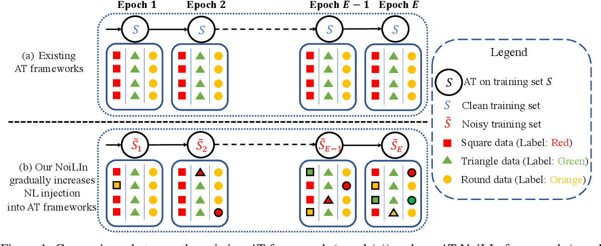 Figure 1 for NoiLIn: Do Noisy Labels Always Hurt Adversarial Training?