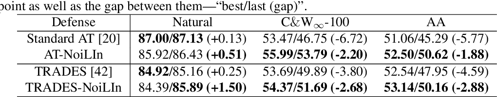 Figure 2 for NoiLIn: Do Noisy Labels Always Hurt Adversarial Training?